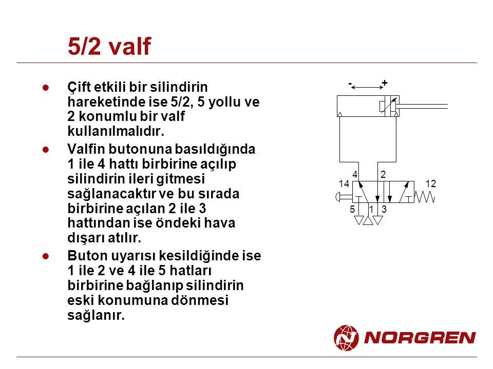 5/2 valf 1 24 53 1412 +- Çift etkili bir silindirin hareketinde ise 5/2, 5 yollu ve 2 konumlu bir valf kullanılmalıdır. Valfin butonuna basıldığında 1
