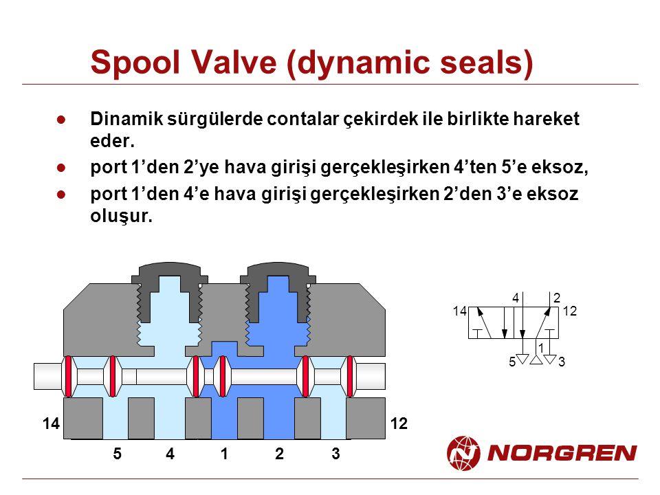 Spool Valve (dynamic seals) Dinamik sürgülerde contalar çekirdek ile birlikte hareket eder. port 1'den 2'ye hava girişi gerçekleşirken 4'ten 5'e eksoz