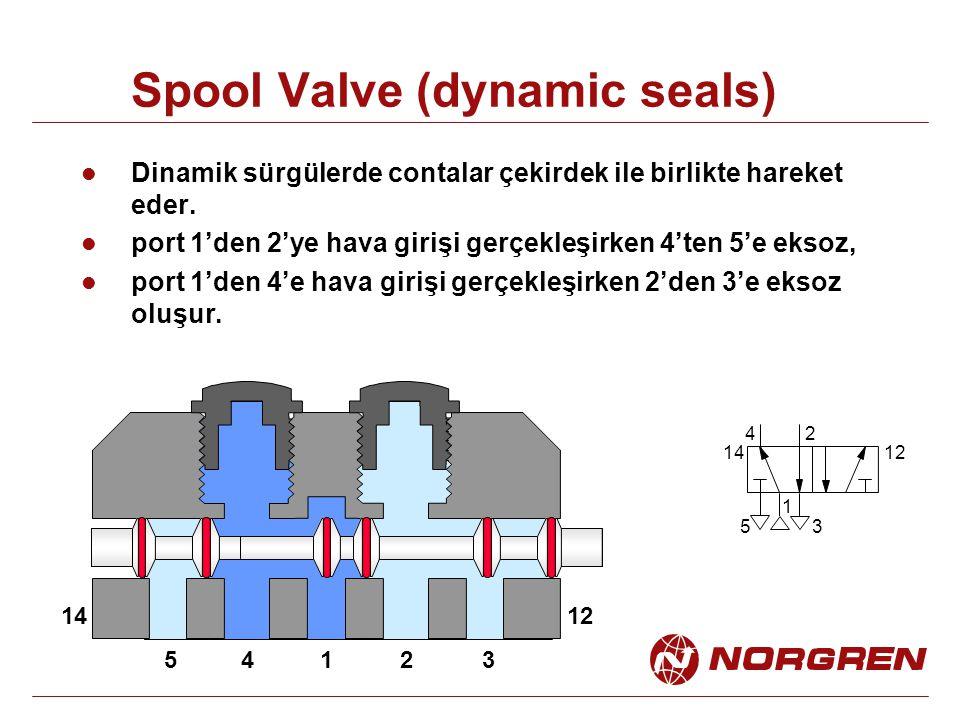 Spool Valve (dynamic seals) 14235 1 24 53 1412 1412 Dinamik sürgülerde contalar çekirdek ile birlikte hareket eder. port 1'den 2'ye hava girişi gerçek