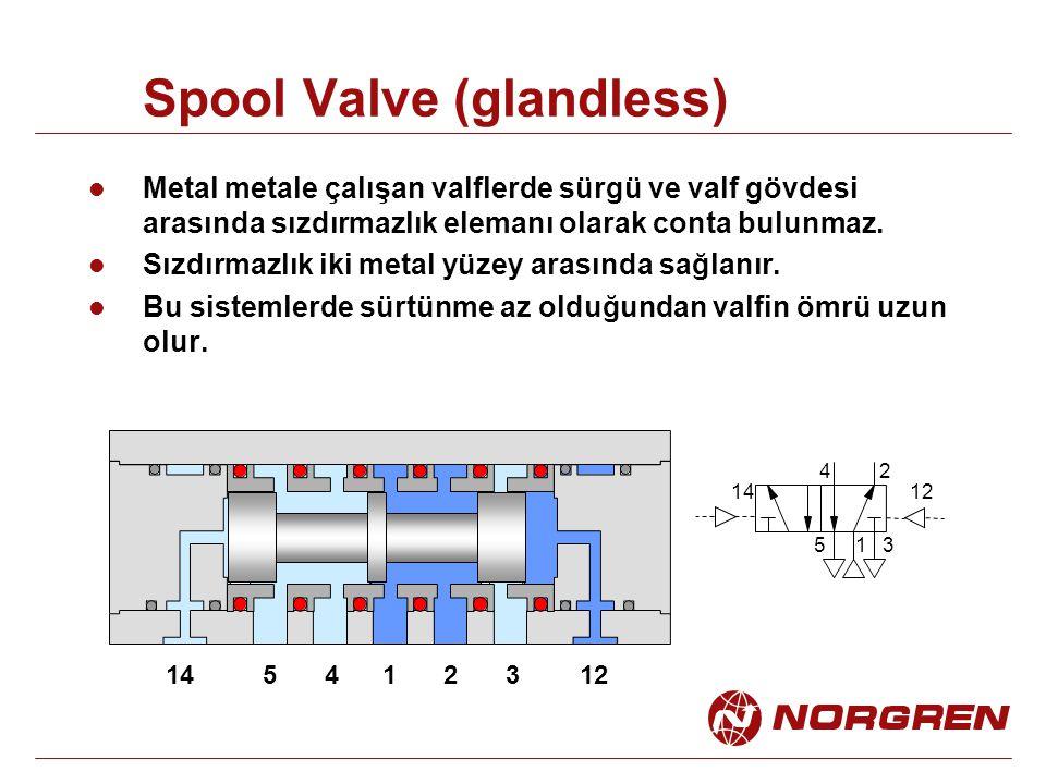 Spool Valve (glandless) Metal metale çalışan valflerde sürgü ve valf gövdesi arasında sızdırmazlık elemanı olarak conta bulunmaz. Sızdırmazlık iki met