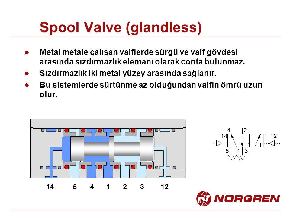 Spool Valve (glandless) 1 24 53 1412 142351412 Metal metale çalışan valflerde sürgü ve valf gövdesi arasında sızdırmazlık elemanı olarak conta bulunmaz.
