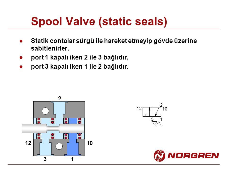 Spool Valve (static seals) Statik contalar sürgü ile hareket etmeyip gövde üzerine sabitlenirler. port 1 kapalı iken 2 ile 3 bağlıdır, port 3 kapalı i