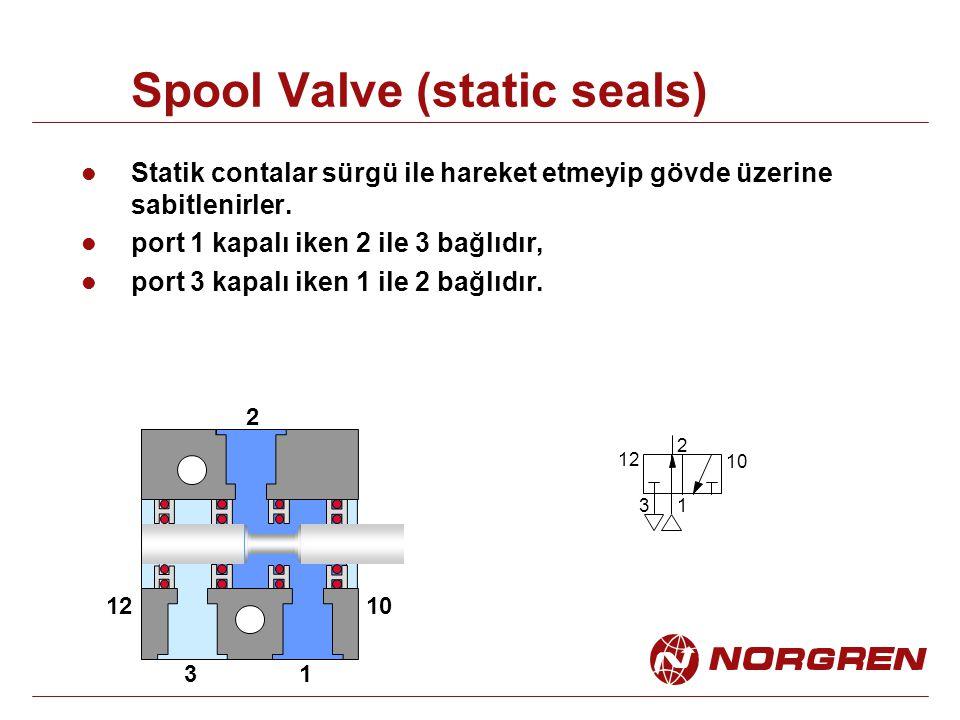 Spool Valve (static seals) 1 2 3 1012 1 2 3 10 Statik contalar sürgü ile hareket etmeyip gövde üzerine sabitlenirler. port 1 kapalı iken 2 ile 3 bağlı