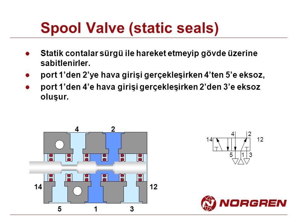 Spool Valve (static seals) 1 24 53 14 1 24 53 12 Statik contalar sürgü ile hareket etmeyip gövde üzerine sabitlenirler. port 1'den 2'ye hava girişi ge