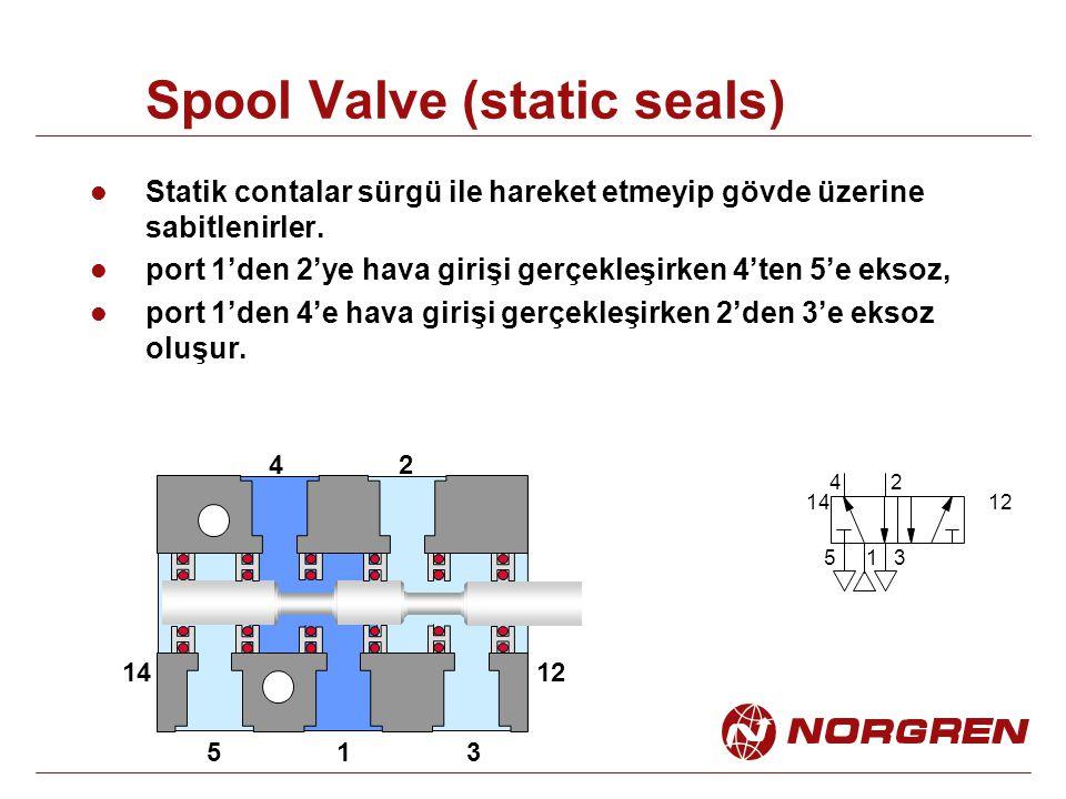 Spool Valve (static seals) 1 24 53 1412 1 24 53 1412 Statik contalar sürgü ile hareket etmeyip gövde üzerine sabitlenirler. port 1'den 2'ye hava giriş