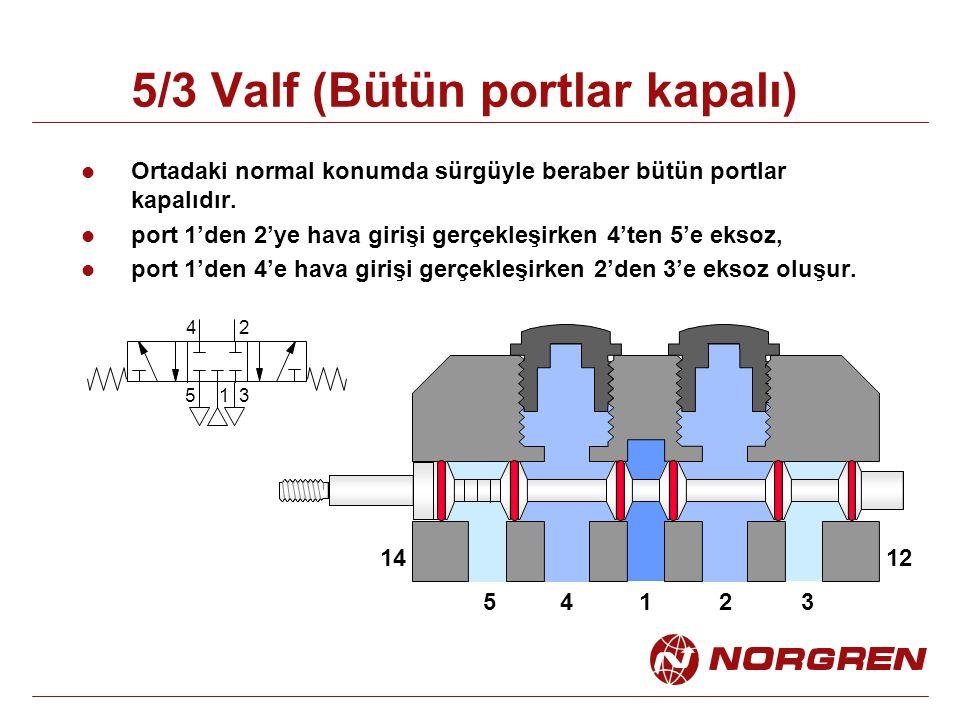 5/3 Valf (Bütün portlar kapalı) Ortadaki normal konumda sürgüyle beraber bütün portlar kapalıdır. port 1'den 2'ye hava girişi gerçekleşirken 4'ten 5'e