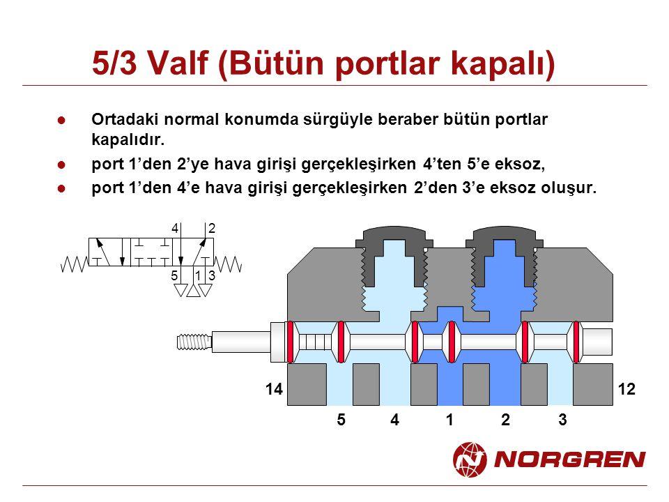 5/3 Valf (Bütün portlar kapalı) Ortadaki normal konumda sürgüyle beraber bütün portlar kapalıdır.