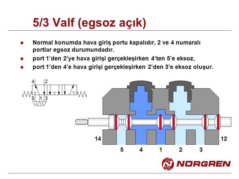 5/3 Valf (egsoz açık) Normal konumda hava giriş portu kapalıdır, 2 ve 4 numaralı portlar egsoz durumundadır. port 1'den 2'ye hava girişi gerçekleşirke