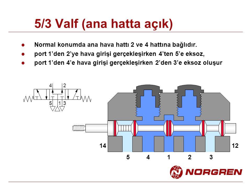 5/3 Valf (ana hatta açık) Normal konumda ana hava hattı 2 ve 4 hattına bağlıdır. port 1'den 2'ye hava girişi gerçekleşirken 4'ten 5'e eksoz, port 1'de