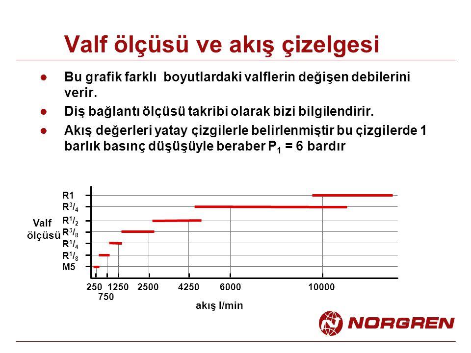 Valf ölçüsü ve akış çizelgesi Bu grafik farklı boyutlardaki valflerin değişen debilerini verir.