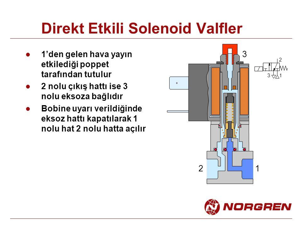 Direkt Etkili Solenoid Valfler 1'den gelen hava yayın etkilediği poppet tarafından tutulur 2 nolu çıkış hattı ise 3 nolu eksoza bağlıdır Bobine uyarı verildiğinde eksoz hattı kapatılarak 1 nolu hat 2 nolu hatta açılır 12 3 1 2 3