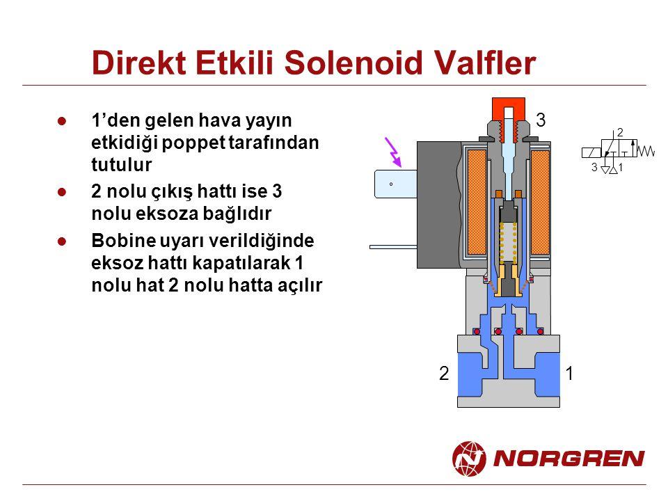 Direkt Etkili Solenoid Valfler 1'den gelen hava yayın etkidiği poppet tarafından tutulur 2 nolu çıkış hattı ise 3 nolu eksoza bağlıdır Bobine uyarı ve