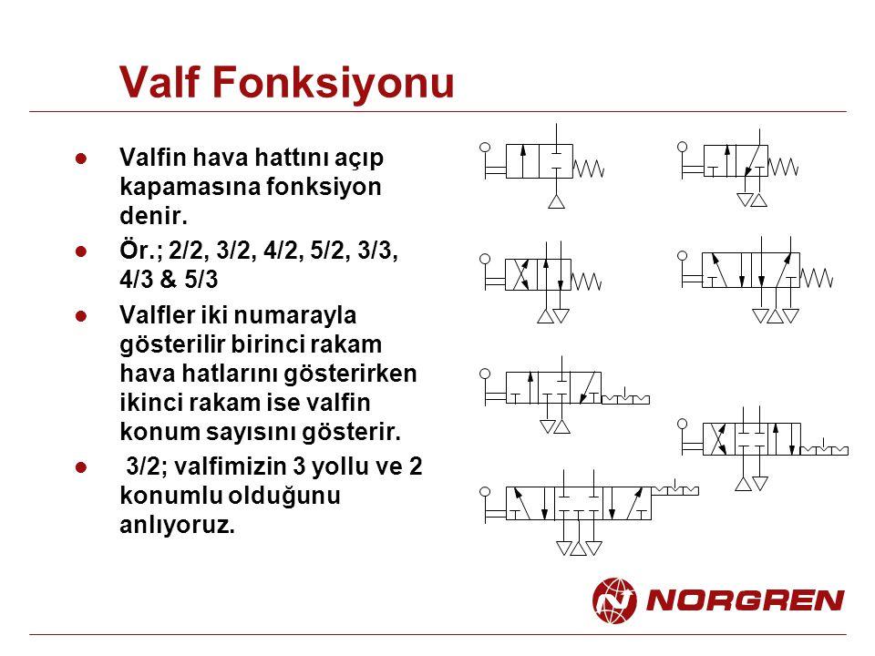 Valf Fonksiyonu Valfin hava hattını açıp kapamasına fonksiyon denir. Ör.; 2/2, 3/2, 4/2, 5/2, 3/3, 4/3 & 5/3 Valfler iki numarayla gösterilir birinci