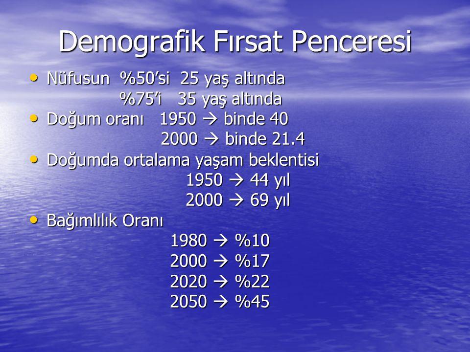Demografik Fırsat Penceresi Nüfusun %50'si 25 yaş altında Nüfusun %50'si 25 yaş altında %75'i 35 yaş altında %75'i 35 yaş altında Doğum oranı 1950  binde 40 Doğum oranı 1950  binde 40 2000  binde 21.4 2000  binde 21.4 Doğumda ortalama yaşam beklentisi Doğumda ortalama yaşam beklentisi 1950  44 yıl 1950  44 yıl 2000  69 yıl 2000  69 yıl Bağımlılık Oranı Bağımlılık Oranı 1980  %10 1980  %10 2000  %17 2020  %22 2050  %45