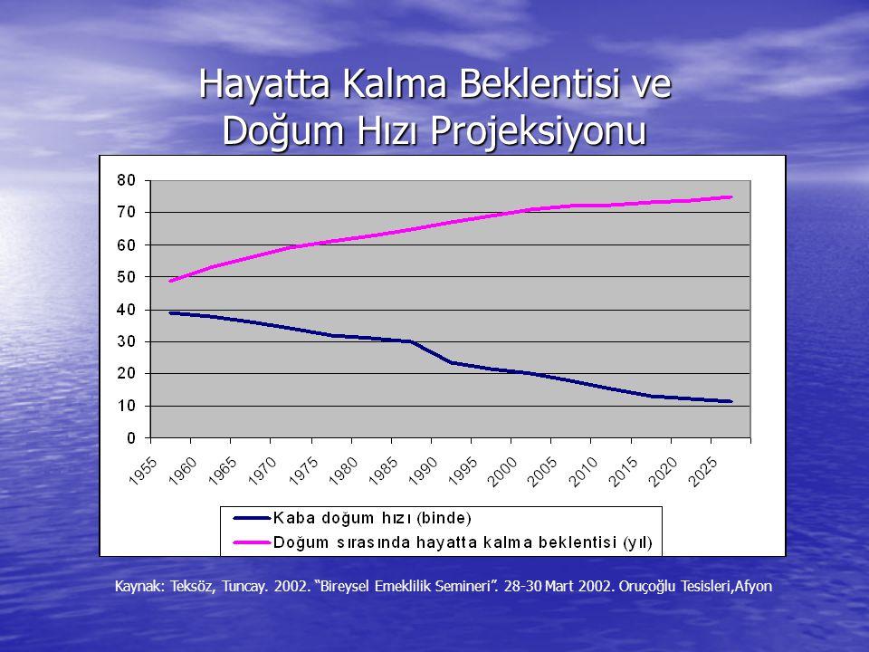Hayatta Kalma Beklentisi ve Doğum Hızı Projeksiyonu Kaynak: Teksöz, Tuncay.