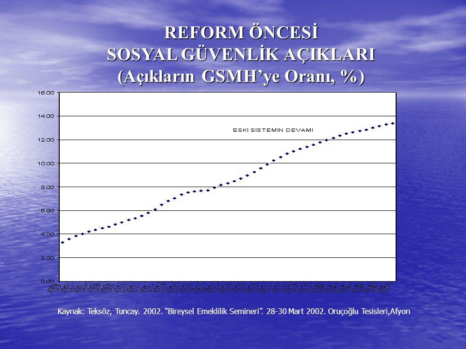 REFORM ÖNCESİ SOSYAL GÜVENLİK AÇIKLARI (Açıkların GSMH'ye Oranı, %) Kaynak: Teksöz, Tuncay.