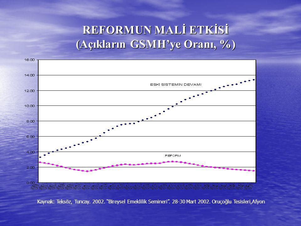 REFORMUN MALİ ETKİSİ (Açıkların GSMH'ye Oranı, %) Kaynak: Teksöz, Tuncay.