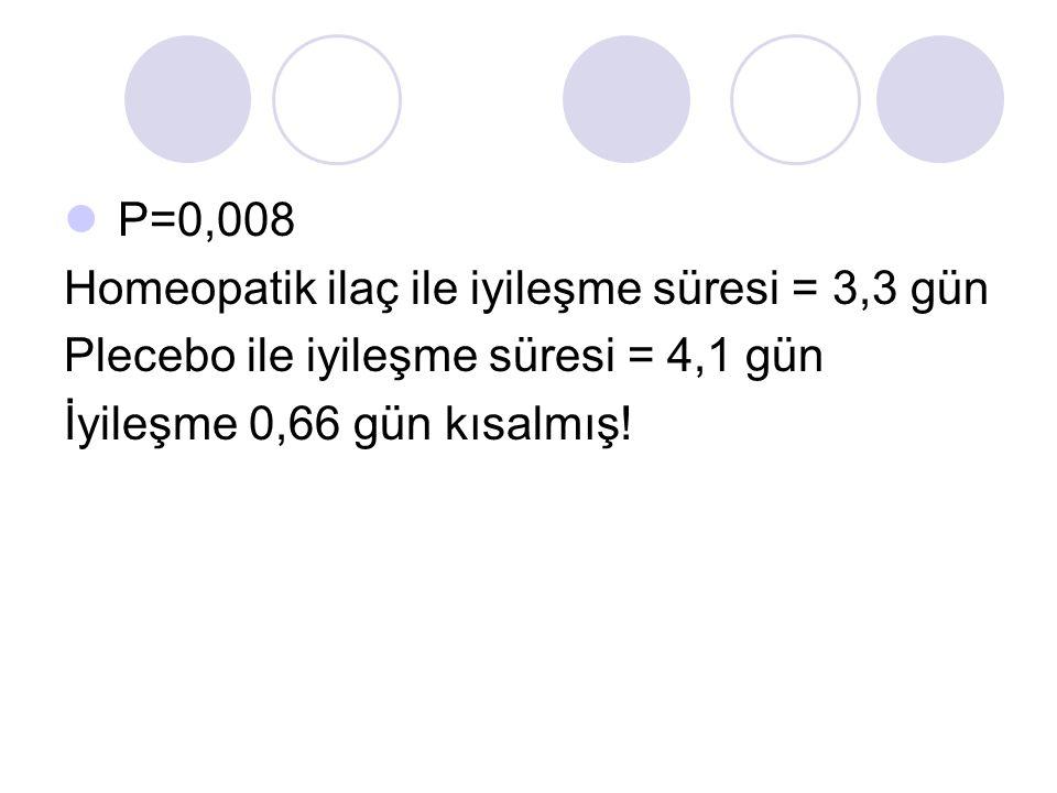 P=0,008 Homeopatik ilaç ile iyileşme süresi = 3,3 gün Plecebo ile iyileşme süresi = 4,1 gün İyileşme 0,66 gün kısalmış!