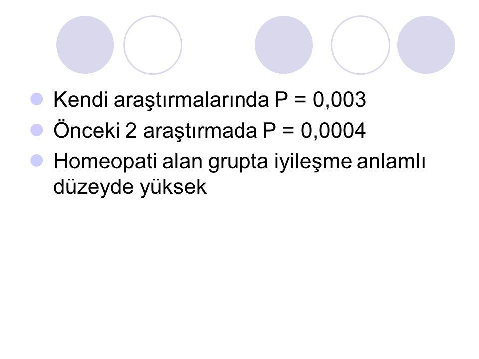 Kendi araştırmalarında P = 0,003 Önceki 2 araştırmada P = 0,0004 Homeopati alan grupta iyileşme anlamlı düzeyde yüksek
