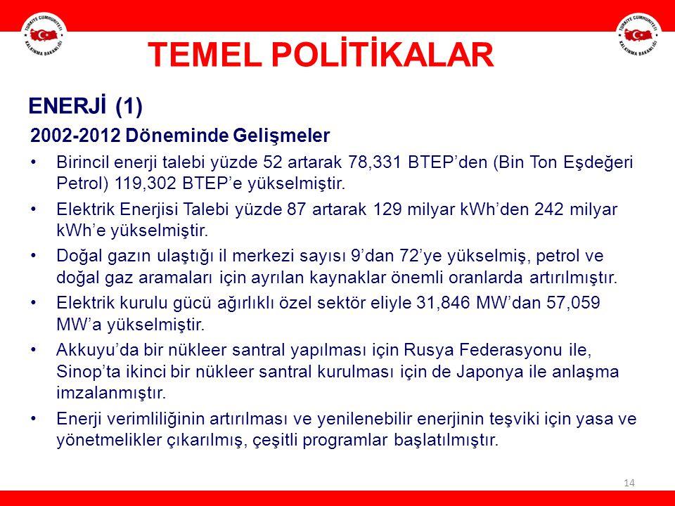 14 ENERJİ (1) 2002-2012 Döneminde Gelişmeler Birincil enerji talebi yüzde 52 artarak 78,331 BTEP'den (Bin Ton Eşdeğeri Petrol) 119,302 BTEP'e yükselmi