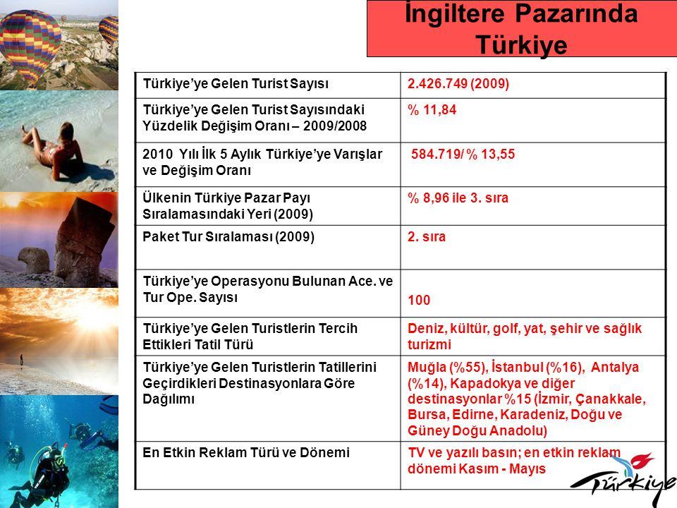 İngiltere Pazarında Türkiye Türkiye'ye Gelen Turist Sayısı2.426.749 (2009) Türkiye'ye Gelen Turist Sayısındaki Yüzdelik Değişim Oranı – 2009/2008 % 11