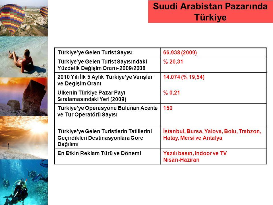 Suudi Arabistan Pazarında Türkiye Türkiye'ye Gelen Turist Sayısı66.938 (2009) Türkiye'ye Gelen Turist Sayısındaki Yüzdelik Değişim Oranı- 2009/2008 %