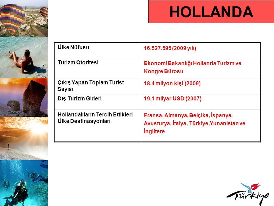 HOLLANDA Ülke Nüfusu 16.527.595 (2009 yılı) Turizm Otoritesi Ekonomi Bakanlığı Hollanda Turizm ve Kongre Bürosu Çıkış Yapan Toplam Turist Sayısı 18.4