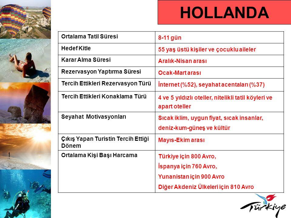HOLLANDA Ortalama Tatil Süresi 8-11 gün Hedef Kitle 55 yaş üstü kişiler ve çocuklu aileler Karar Alma Süresi Aralık-Nisan arası Rezervasyon Yaptırma S