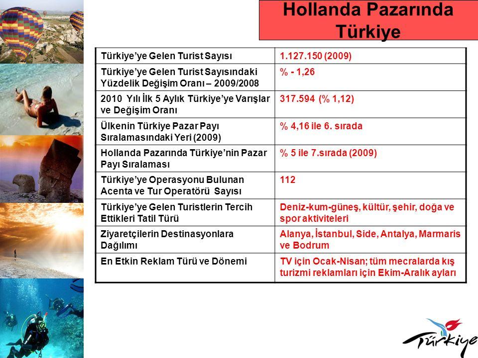 Hollanda Pazarında Türkiye Türkiye'ye Gelen Turist Sayısı1.127.150 (2009) Türkiye'ye Gelen Turist Sayısındaki Yüzdelik Değişim Oranı – 2009/2008 % - 1