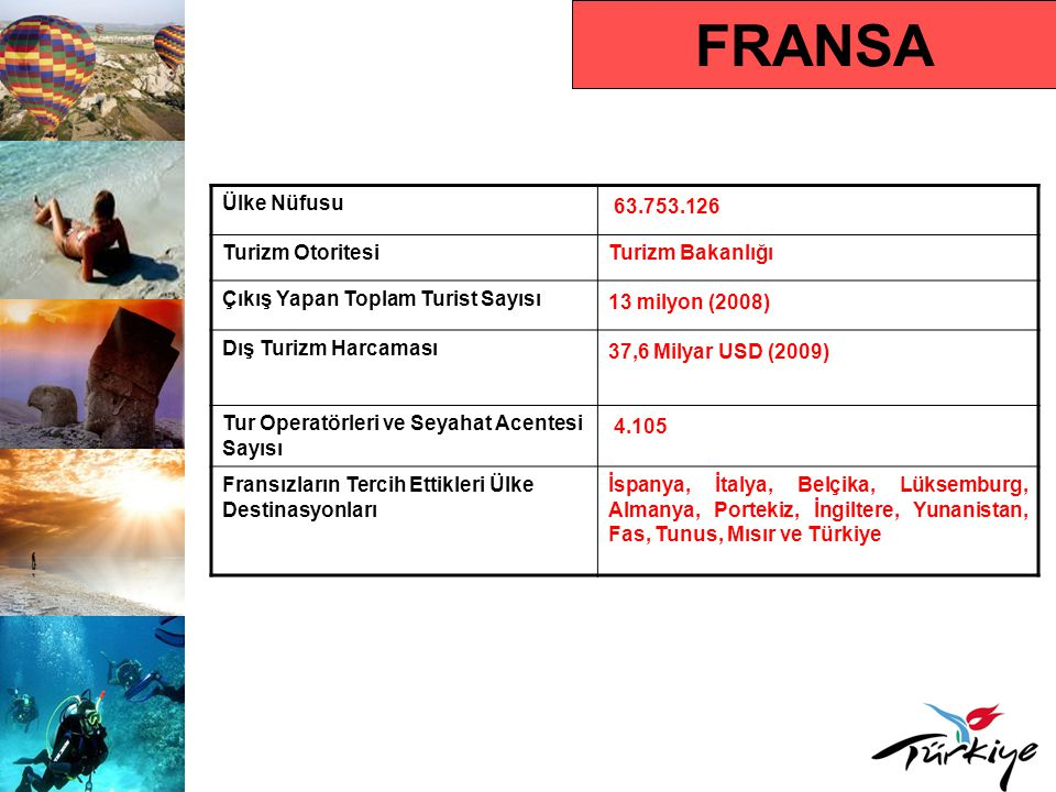 FRANSA Ülke Nüfusu 63.753.126 Turizm OtoritesiTurizm Bakanlığı Çıkış Yapan Toplam Turist Sayısı 13 milyon (2008) Dış Turizm Harcaması 37,6 Milyar USD