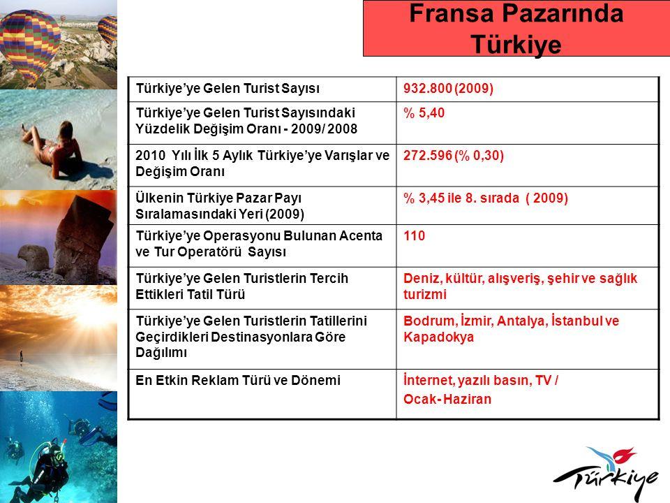 Fransa Pazarında Türkiye Türkiye'ye Gelen Turist Sayısı932.800 (2009) Türkiye'ye Gelen Turist Sayısındaki Yüzdelik Değişim Oranı - 2009/ 2008 % 5,40 2