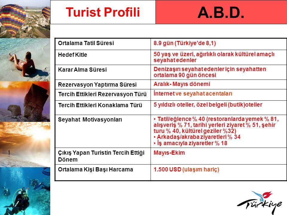 A.B.D. Turist Profili Ortalama Tatil Süresi8.9 gün (Türkiye'de 8,1) Hedef Kitle 50 yaş ve üzeri, ağırlıklı olarak kültürel amaçlı seyahat edenler Kara