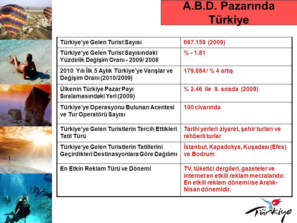 A.B.D. Pazarında Türkiye Türkiye'ye Gelen Turist Sayısı667.159 (2009) Türkiye'ye Gelen Turist Sayısındaki Yüzdelik Değişim Oranı - 2009/ 2008 % - 1.81