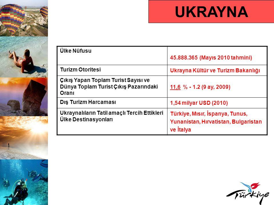 UKRAYNA Ülke Nüfusu 45.888.365 (Mayıs 2010 tahmini) Turizm Otoritesi Ukrayna Kültür ve Turizm Bakanlığı Çıkış Yapan Toplam Turist Sayısı ve Dünya Topl