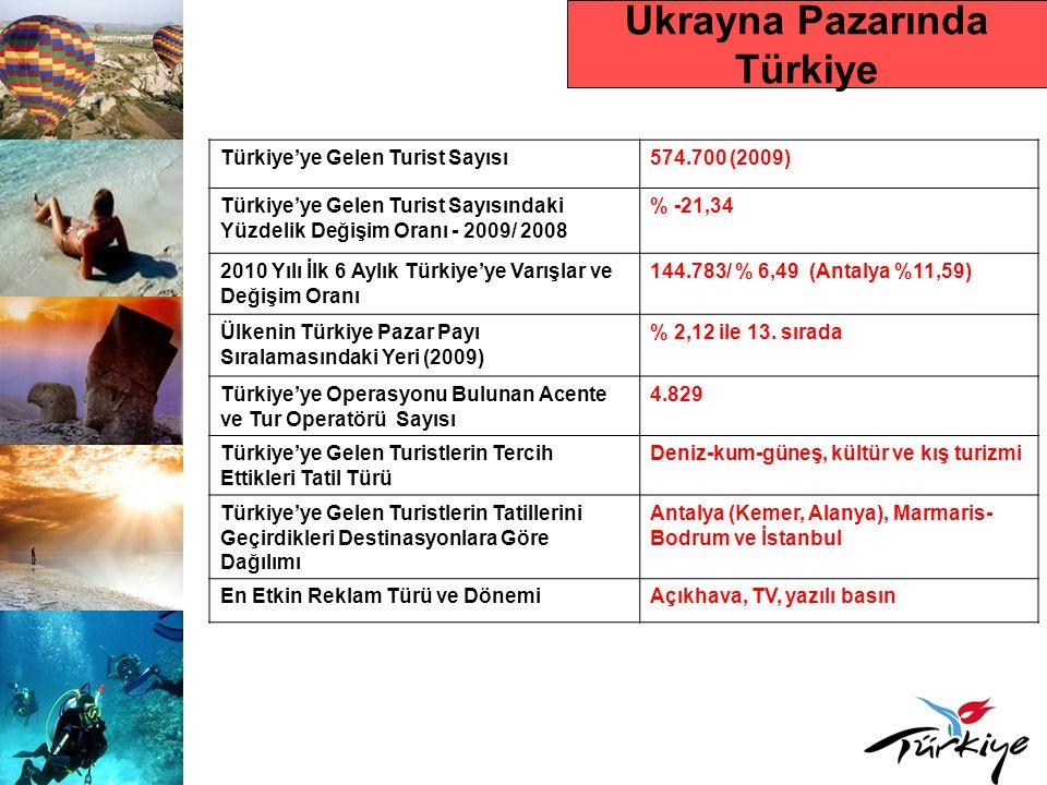 Ukrayna Pazarında Türkiye Türkiye'ye Gelen Turist Sayısı574.700 (2009) Türkiye'ye Gelen Turist Sayısındaki Yüzdelik Değişim Oranı - 2009/ 2008 % -21,3