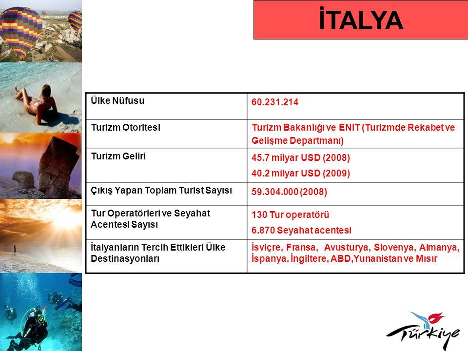 İTALYA Ülke Nüfusu 60.231.214 Turizm OtoritesiTurizm Bakanlığı ve ENIT (Turizmde Rekabet ve Gelişme Departmanı) Turizm Geliri 45.7 milyar USD (2008) 4
