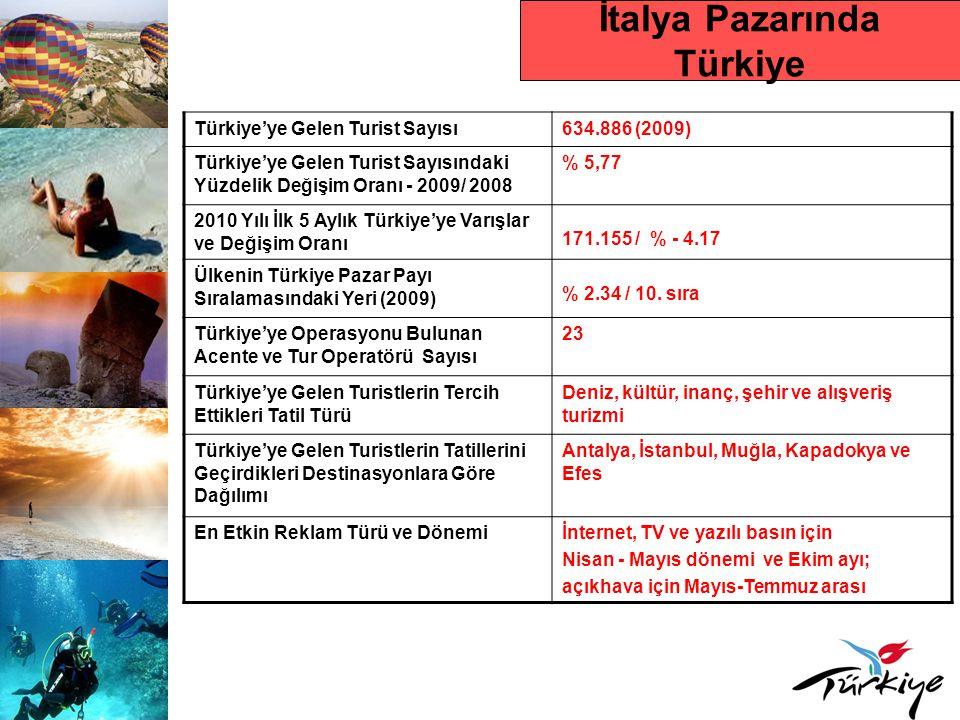 İtalya Pazarında Türkiye Türkiye'ye Gelen Turist Sayısı634.886 (2009) Türkiye'ye Gelen Turist Sayısındaki Yüzdelik Değişim Oranı - 2009/ 2008 % 5,77 2