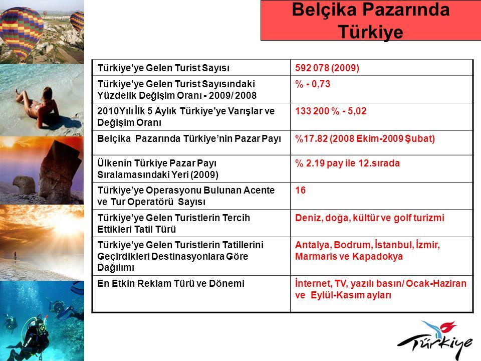 Belçika Pazarında Türkiye Türkiye'ye Gelen Turist Sayısı592 078 (2009) Türkiye'ye Gelen Turist Sayısındaki Yüzdelik Değişim Oranı - 2009/ 2008 % - 0,7