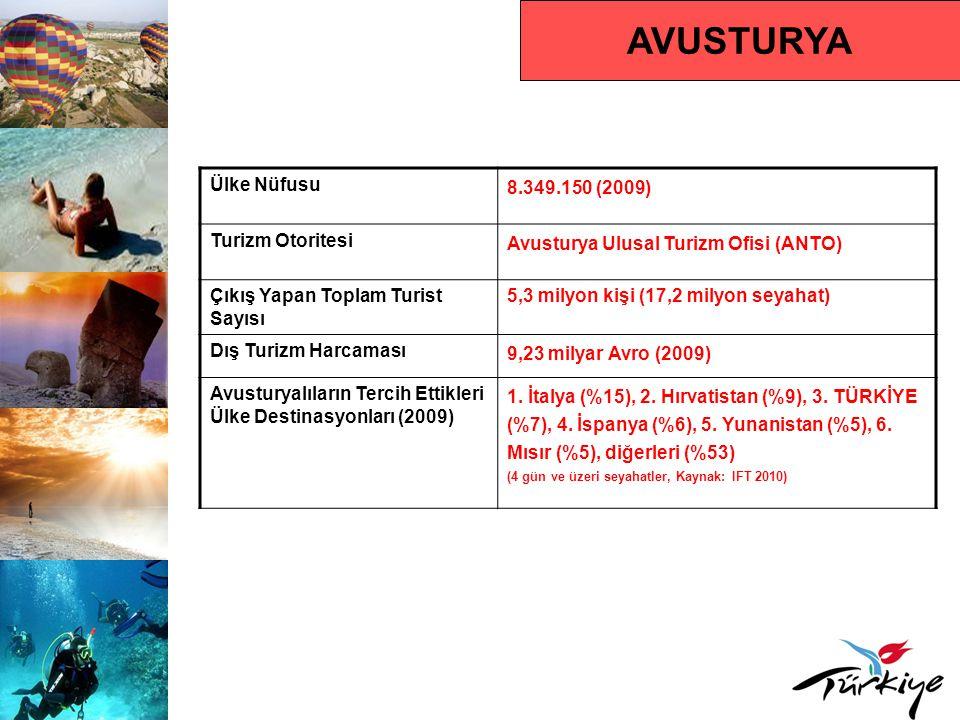 AVUSTURYA Ülke Nüfusu 8.349.150 (2009) Turizm Otoritesi Avusturya Ulusal Turizm Ofisi (ANTO) Çıkış Yapan Toplam Turist Sayısı 5,3 milyon kişi (17,2 mi