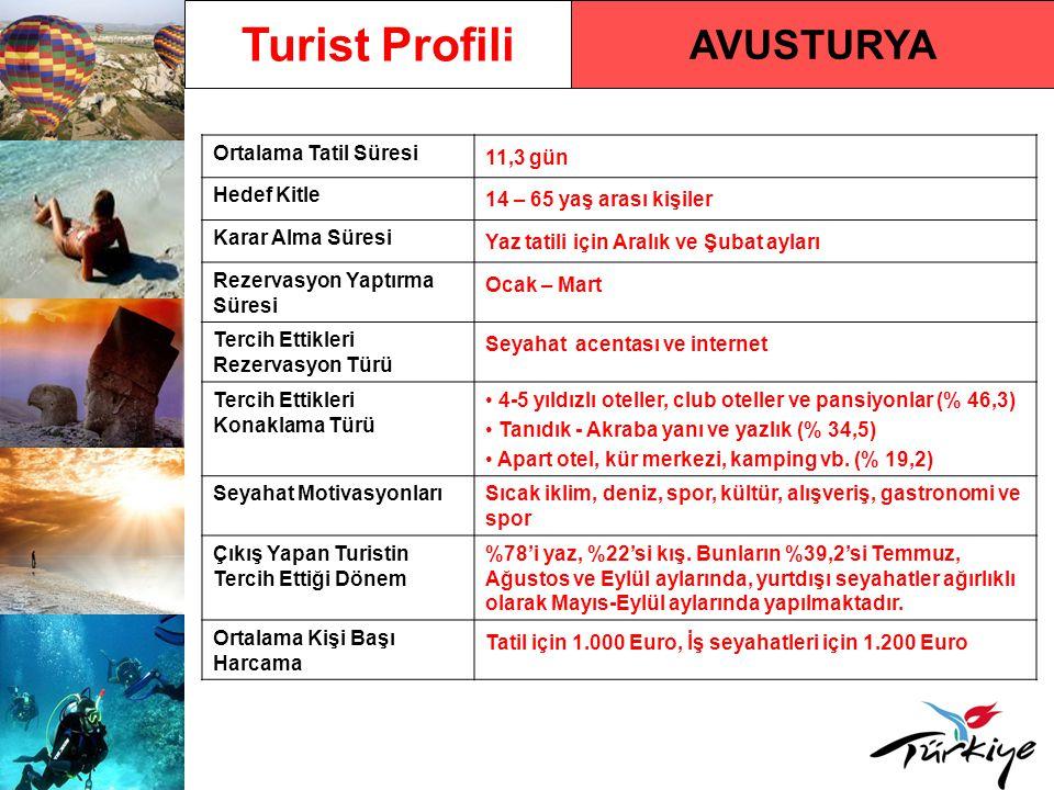 AVUSTURYA Turist Profili Ortalama Tatil Süresi 11,3 gün Hedef Kitle 14 – 65 yaş arası kişiler Karar Alma Süresi Yaz tatili için Aralık ve Şubat ayları
