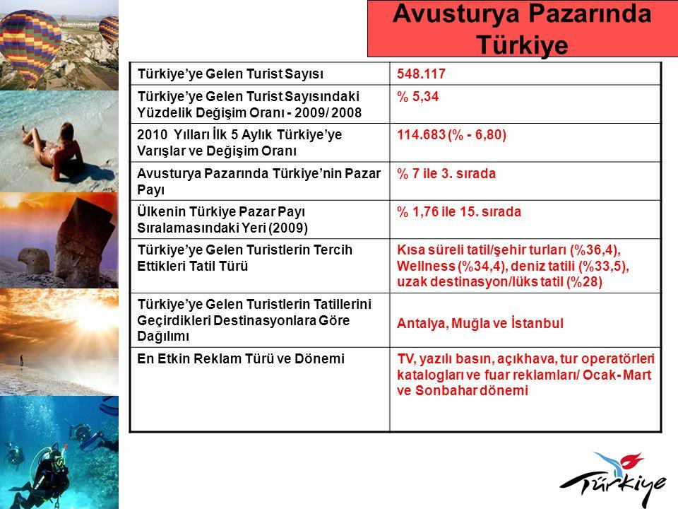 Avusturya Pazarında Türkiye Türkiye'ye Gelen Turist Sayısı548.117 Türkiye'ye Gelen Turist Sayısındaki Yüzdelik Değişim Oranı - 2009/ 2008 % 5,34 2010