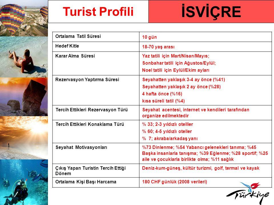 İSVİÇRE Turist Profili Ortalama Tatil Süresi 10 gün Hedef Kitle 18-70 yaş arası Karar Alma Süresi Yaz tatili için Mart/Nisan/Mayıs; Sonbahar tatili iç