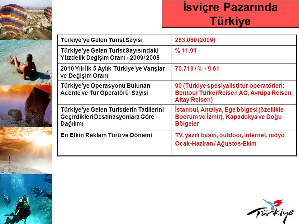 İsviçre Pazarında Türkiye Türkiye'ye Gelen Turist Sayısı283.060 (2009) Türkiye'ye Gelen Turist Sayısındaki Yüzdelik Değişim Oranı - 2009/ 2008 % 11,91