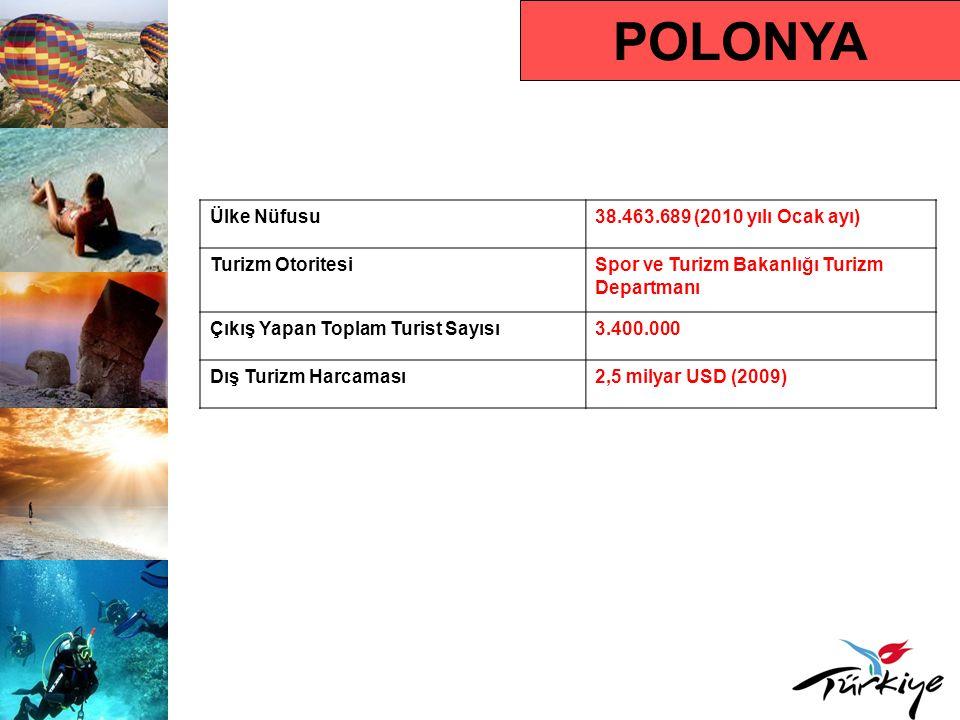 POLONYA Ülke Nüfusu38.463.689 (2010 yılı Ocak ayı) Turizm OtoritesiSpor ve Turizm Bakanlığı Turizm Departmanı Çıkış Yapan Toplam Turist Sayısı3.400.00