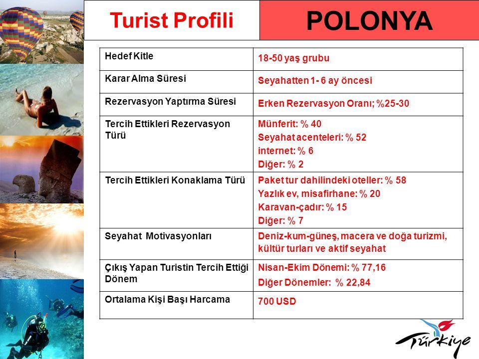POLONYA Hedef Kitle 18-50 yaş grubu Karar Alma Süresi Seyahatten 1- 6 ay öncesi Rezervasyon Yaptırma Süresi Erken Rezervasyon Oranı; %25-30 Tercih Ett