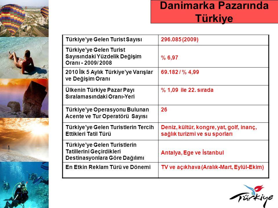 Danimarka Pazarında Türkiye Türkiye'ye Gelen Turist Sayısı296.085 (2009) Türkiye'ye Gelen Turist Sayısındaki Yüzdelik Değişim Oranı - 2009/ 2008 % 6,9