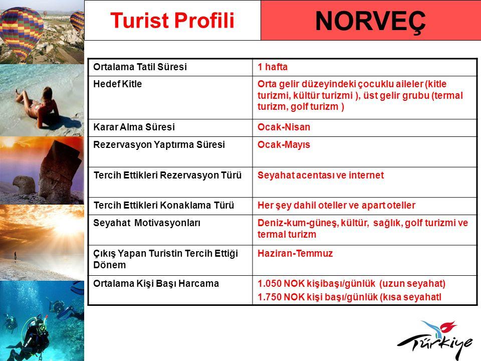 NORVEÇ Turist Profili Ortalama Tatil Süresi1 hafta Hedef KitleOrta gelir düzeyindeki çocuklu aileler (kitle turizmi, kültür turizmi ), üst gelir grubu