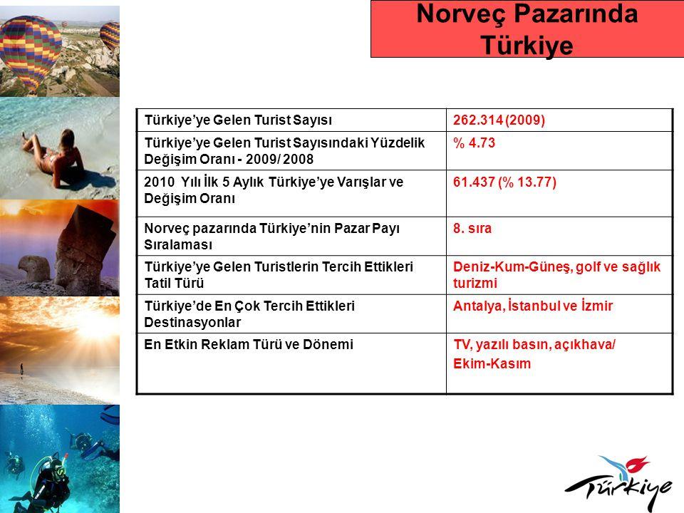 Norveç Pazarında Türkiye Türkiye'ye Gelen Turist Sayısı262.314 (2009) Türkiye'ye Gelen Turist Sayısındaki Yüzdelik Değişim Oranı - 2009/ 2008 % 4.73 2