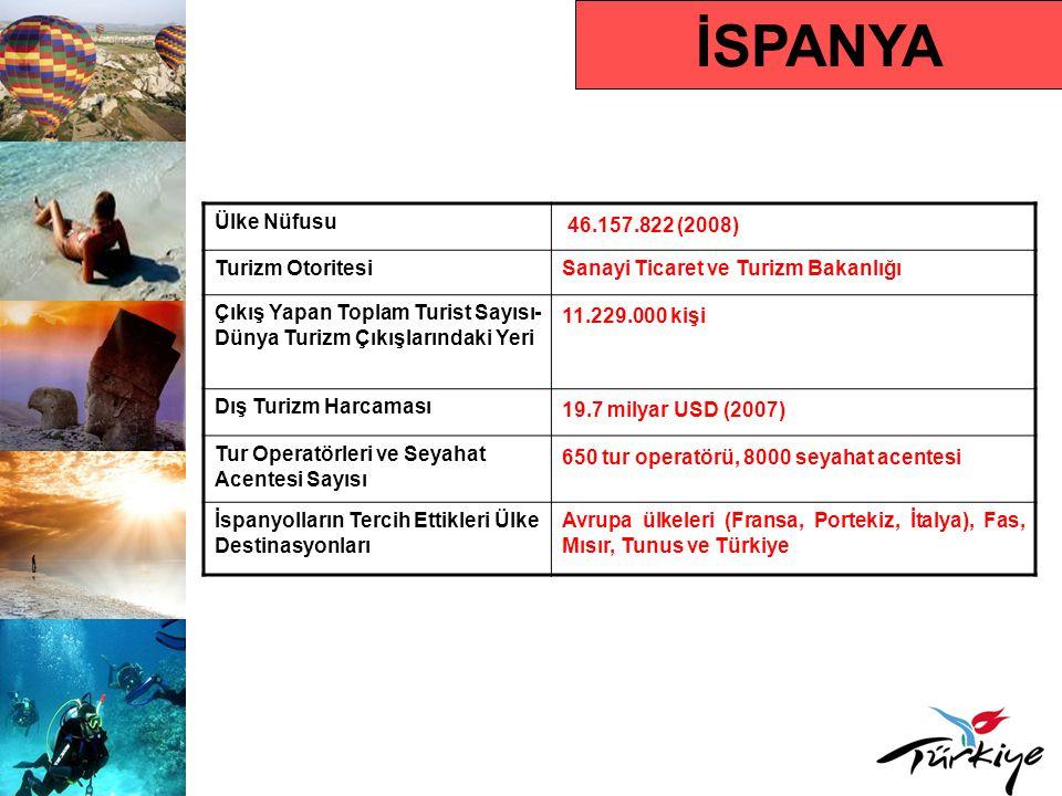 İSPANYA Ülke Nüfusu 46.157.822 (2008) Turizm OtoritesiSanayi Ticaret ve Turizm Bakanlığı Çıkış Yapan Toplam Turist Sayısı- Dünya Turizm Çıkışlarındaki
