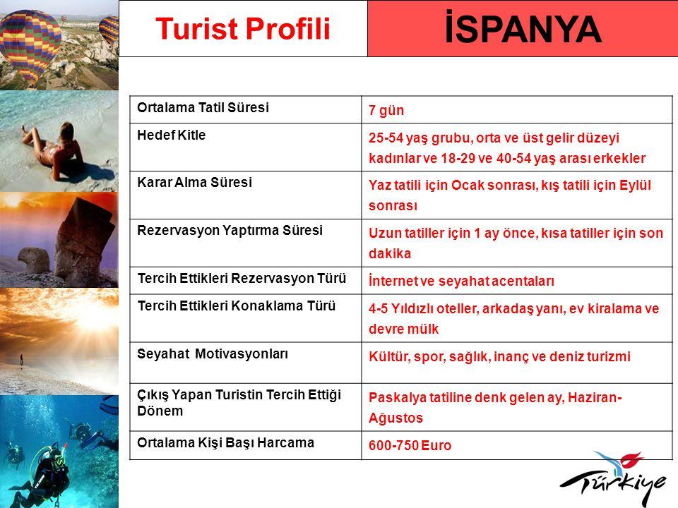 İSPANYA Turist Profili Ortalama Tatil Süresi 7 gün Hedef Kitle 25-54 yaş grubu, orta ve üst gelir düzeyi kadınlar ve 18-29 ve 40-54 yaş arası erkekler
